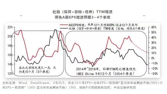 """中信证券:A股对美股""""跟跌不跟涨""""是错觉"""