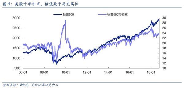 安信策略陈果:a股有反弹条件,注重政策推动,第三季度报告超预期