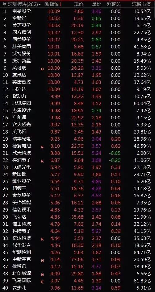 深圳本地股大暴动!背后是深圳国资数百亿入市