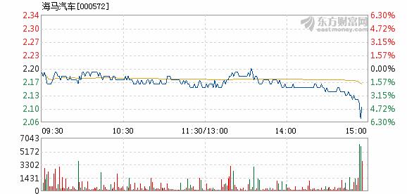 海马汽车10月15日加速下跌