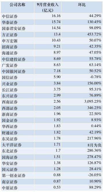 29家上市券商公布9月业绩 5家营收过10亿中信证券夺魁