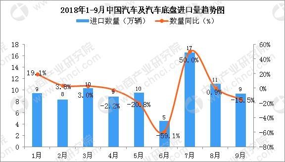 9月中国汽车及汽车底盘进口量为9万辆 同比下降15.5%