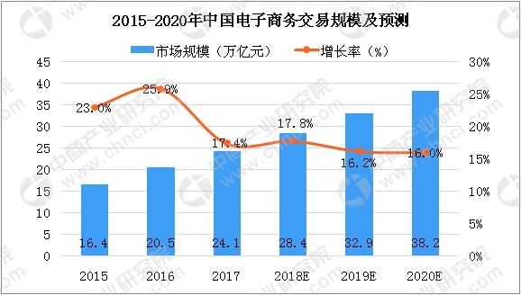 中国跨境电商平台