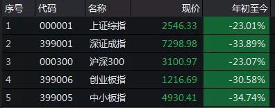 嘉合磐石A最抗跌的基金之一  逆市上涨了0.58%