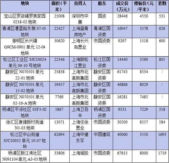 国企找帮手 闵房与万科合作里的上海长租探索