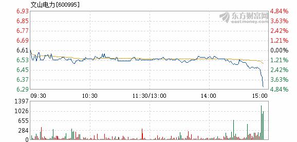 文山电力10月18日加速下跌