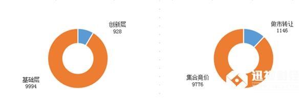 目前为止,新三板总挂牌10923家,创新层928家,基础层9994家;做市转让1146家,集合竞价企业9776家。拟挂牌186家。