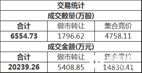 指数方面,三板做市(899002)今日以7329.49点平开后进行调整,最终收报726.21点,全天下跌0.29%,成分股全天成交2566.54万。新三板总成交额2.02亿元。