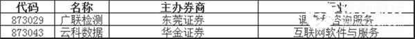 新股挂牌:广联检测、云科数据