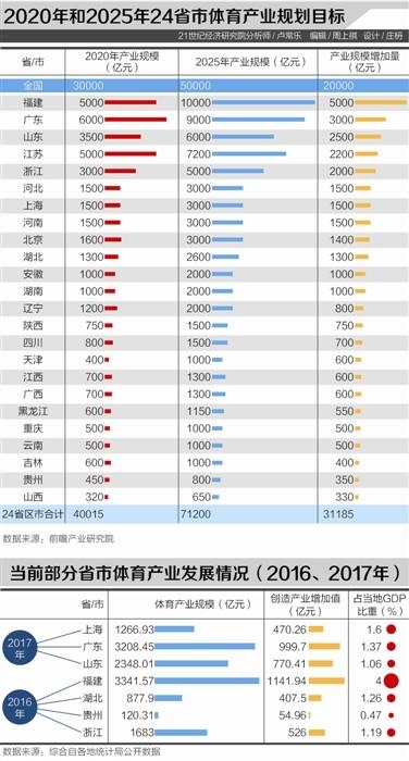 中国体育产业的发展便进入到快车道 体育申博qs119撬动体育服务