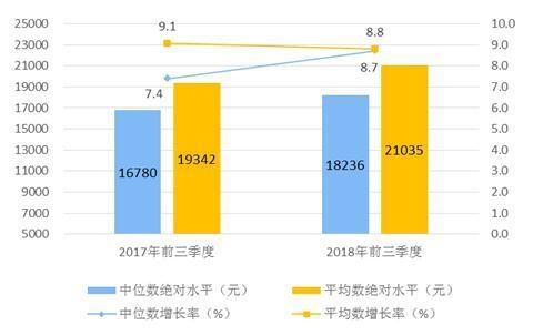 国民可支配收入公式_2018人均可支配收入