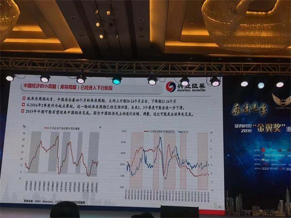 张益东工业证券:中国经济预计将在明年年中触底