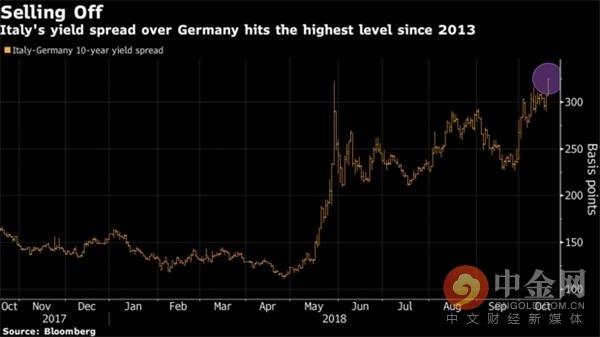 德拉基警告意大利在挑战欧盟预算规则 意大利债券再遭抛售