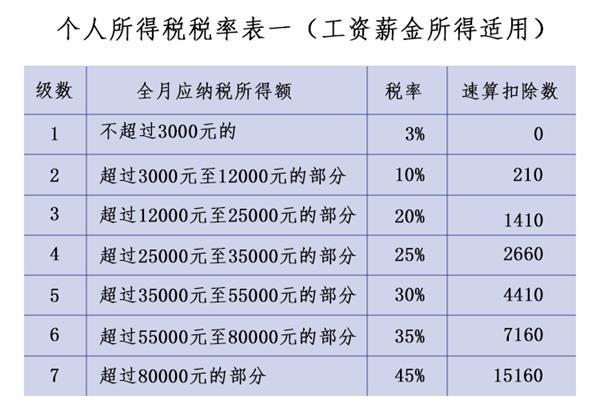 个税税率表。jpg