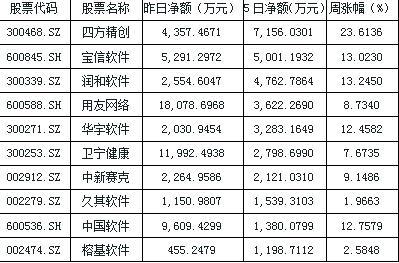 深沪两市放量大涨行情 国产软件拉升领涨两市