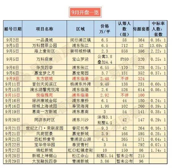 上海楼市再现热销楼盘 多数新盘认筹率低迷引发关注