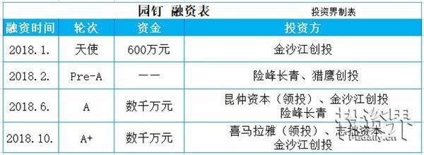 快讯|校内教师服务工具提供商园钉完成A+轮数千万元融资