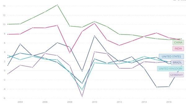 汇丰:未来的十年属于新兴市场