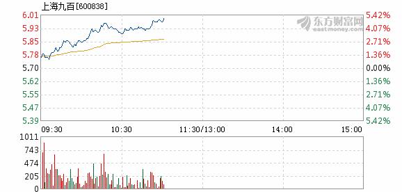 上海九百股票怎么样:成交1150.94万元