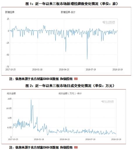 三板市场动态跟踪与研究分析(10.22)