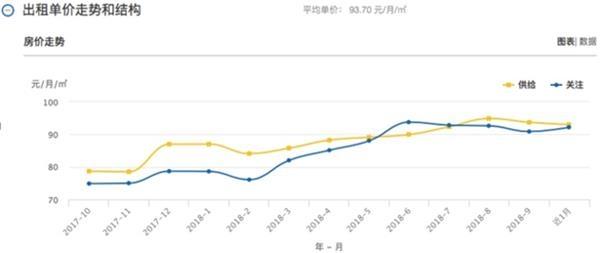 北京住房租赁市场量价齐落 有长租公寓租金下降达5.5%