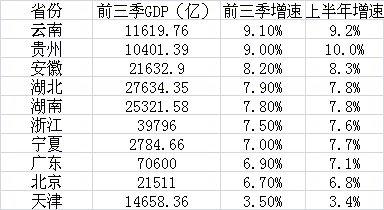 10省份揭晓经济三季报:粤浙转型见效 中西部超速崛起
