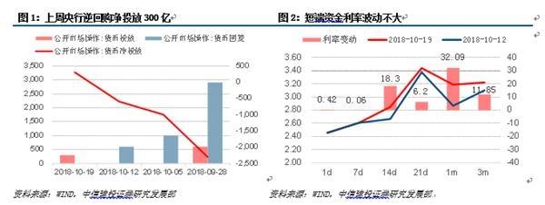 中信建投黄文涛:增长低于预期 债市或将是震荡行情为主