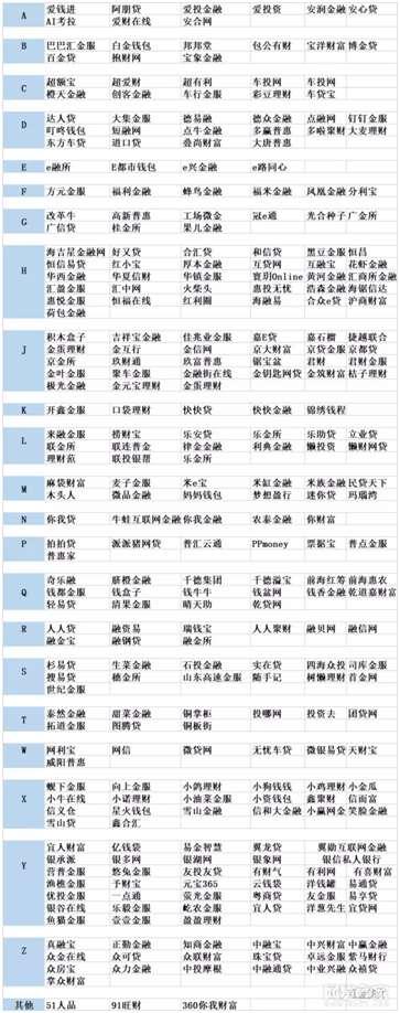 机构自查工作渐进尾声 北京有望最先出现首批备案平台