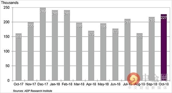 """美国10月""""小非农""""激增22.7万人 创近八个月来最大月增幅"""