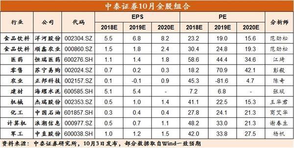 中泰证券:外资流入加快蓝筹修复 聚焦三季报功绩高增标的(附金股)