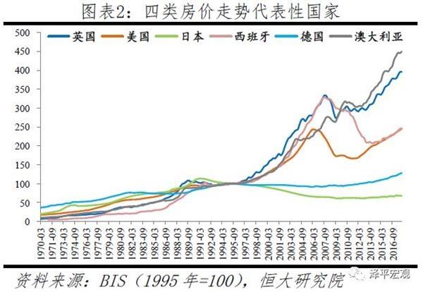 全球房价趋势
