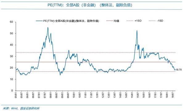 郭进证券:用放大镜看a股、港股、美股的最新估值