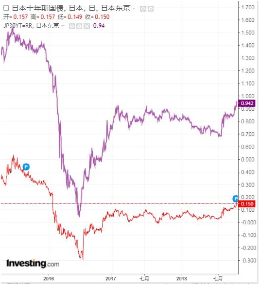 全球债市收益率正在逼近雷池