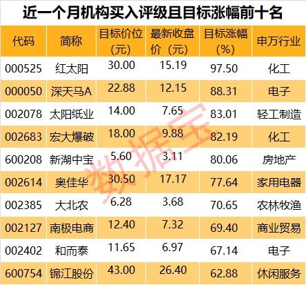 204股获机构买入评级 春节后单月最大涨幅机构评级有何动向?