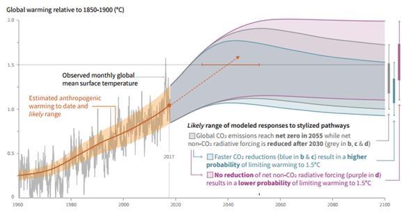 全球变暖警报拉响:2030年~2052年全球或升温逾1.5摄氏度