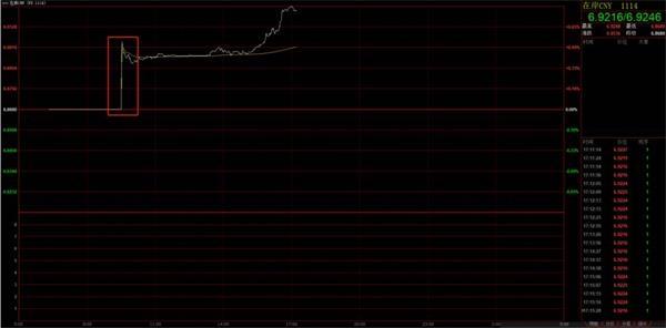 降准首日人民币汇率大跌一度超500点 谁正在冲击汇率?央行货泉政策委员有亮相