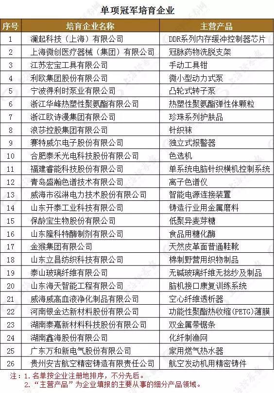 制造业单项冠军企业名单公示 将获得全面的政策支持