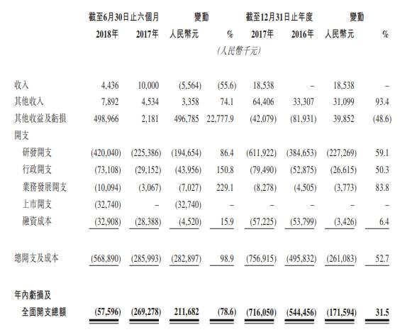 【恒指期货分析】两年亏损逾12亿!信达生物赴港IPO募资33亿港元 商业化压力巨大 恒指期货行情 第1张