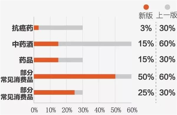 箱包、化妝品等69.7%行郵物品降稅 你能省多少錢?