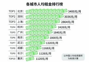 單身租客調查報告:七成租客房租占收入1/5 女生更舍得花錢