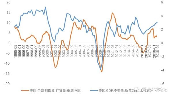 天丰证券:再论美国经济的高点
