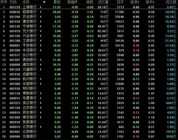 """银行板块集体下挫成杀跌主力 18只银行股仍处""""破净""""状态"""