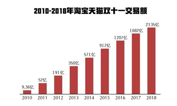 天猫双11物流订单量超过10亿单 北京快递将超过1亿件