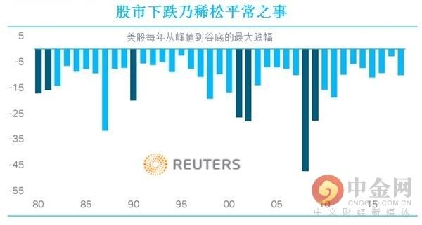 """美国股市和经济陷入""""下滑循环""""的风险加大"""