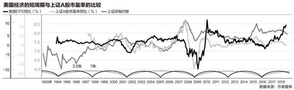 2019年初美国经济或面临周期结束