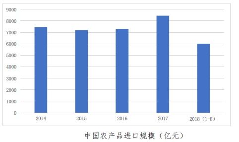 农产品进口股票2018年中国农产品进口数据分析:累计进口额超6千亿(图)