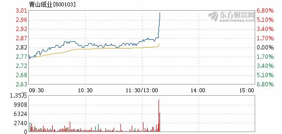 青山纸业股票怎么样:截至13点18分