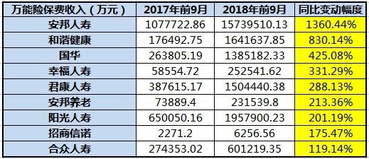 9险企前三季度万能险保费收入(万元)