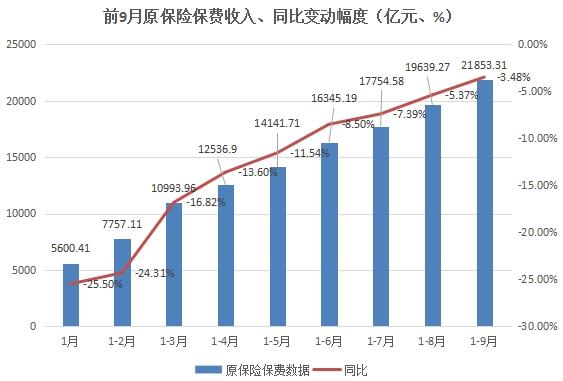前9月原保险保费收入、同比变动幅度(亿元、%)