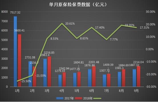 单月原保险保费数据(亿元)